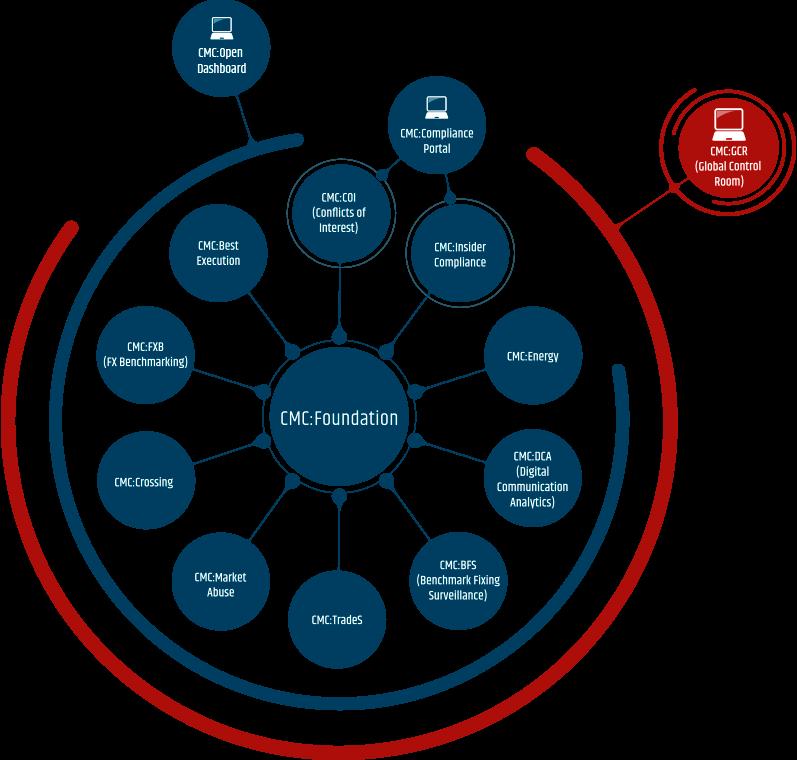 Infographic CMC Suite